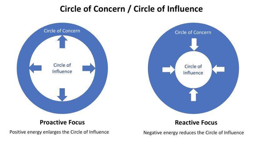 cercul de influenta si cercul preocuparilor